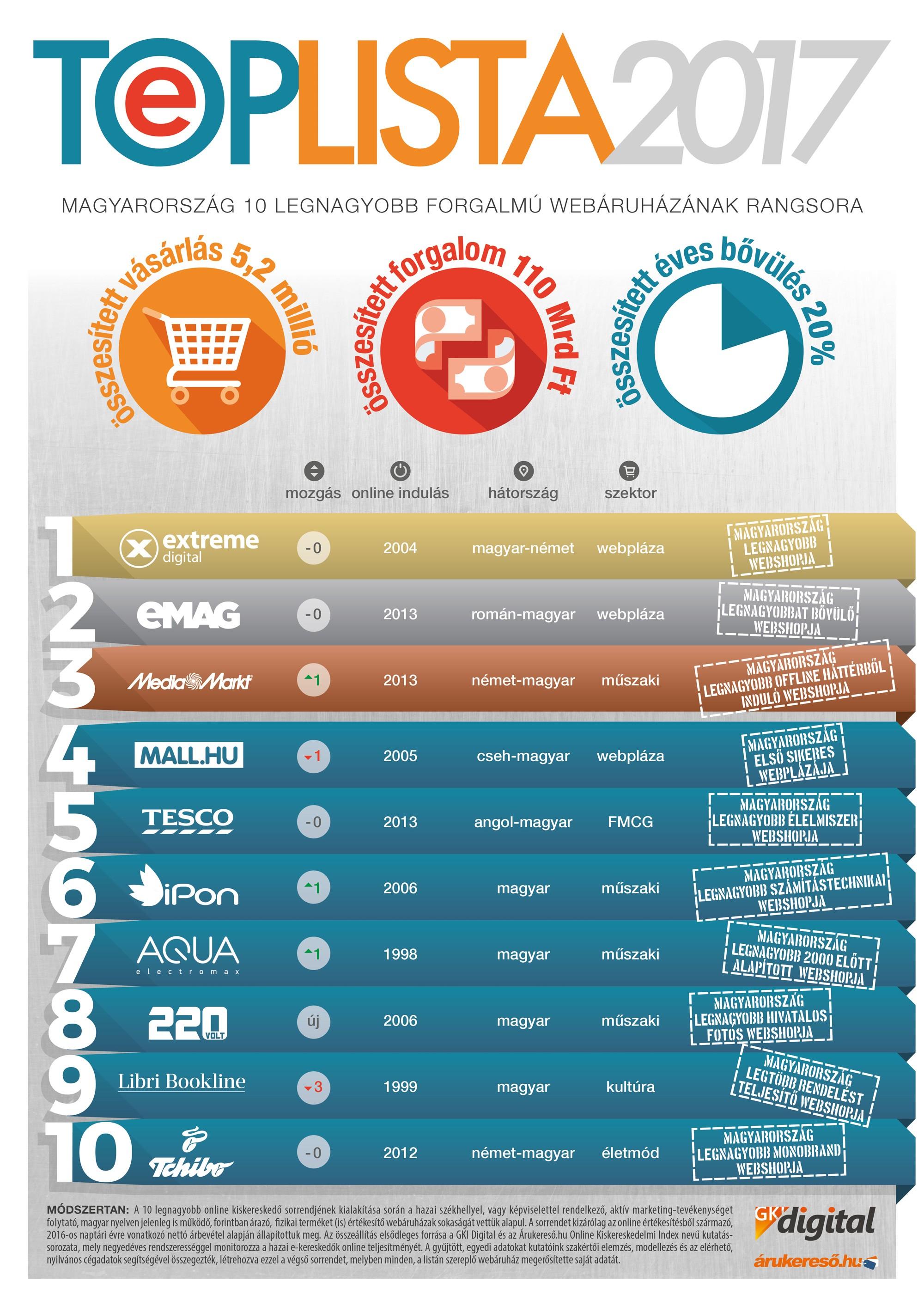 85e713e029 Íme a legnagyobb hazai webáruházak - E-kereskedelem - DigitalHungary